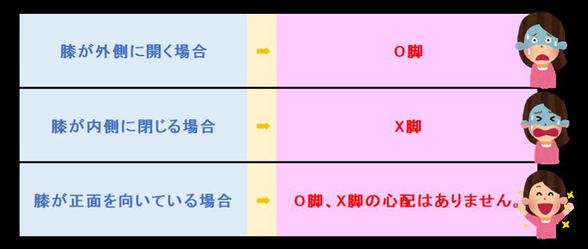 膝が外側に開く場合:O脚 膝が内側に閉じる場合:X脚 膝が正面を向いている場合はO脚、X脚の心配はありません。